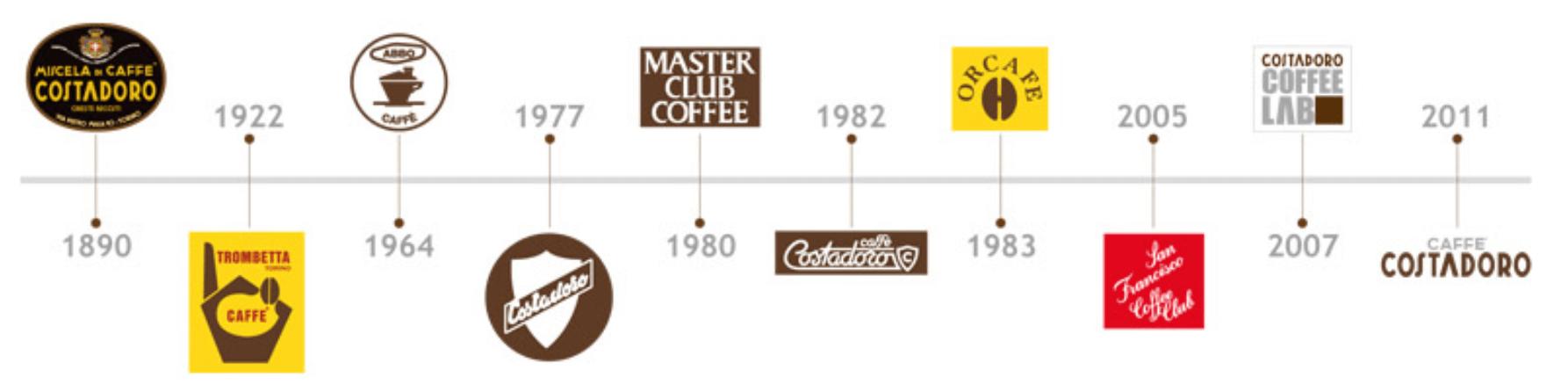 Caff-Costadoro-Logoentwicklung-seit-Gr-ndung58b30d09b9ff0