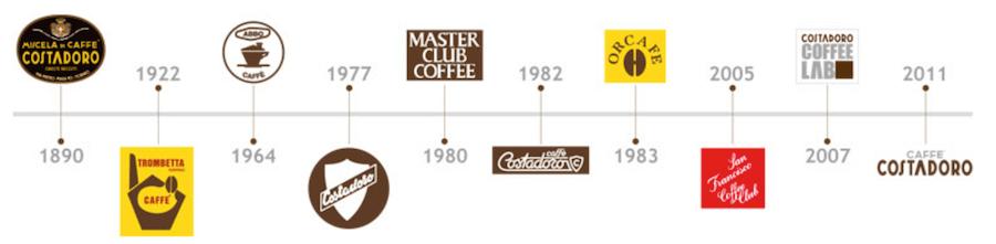 caffe-kaffee-Costadoro-Logoentwicklung-seit-Guendung
